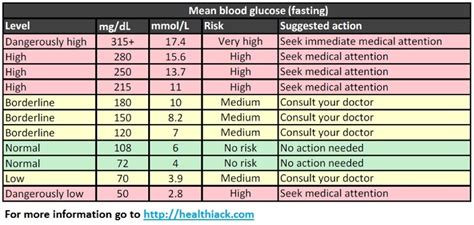 What are the normal blood sugar levels quora png 975x464